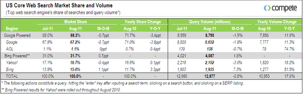 search-market-share-august-2011