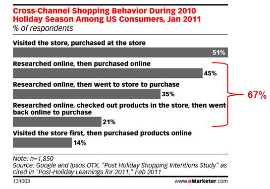 online consumer shopping behavior