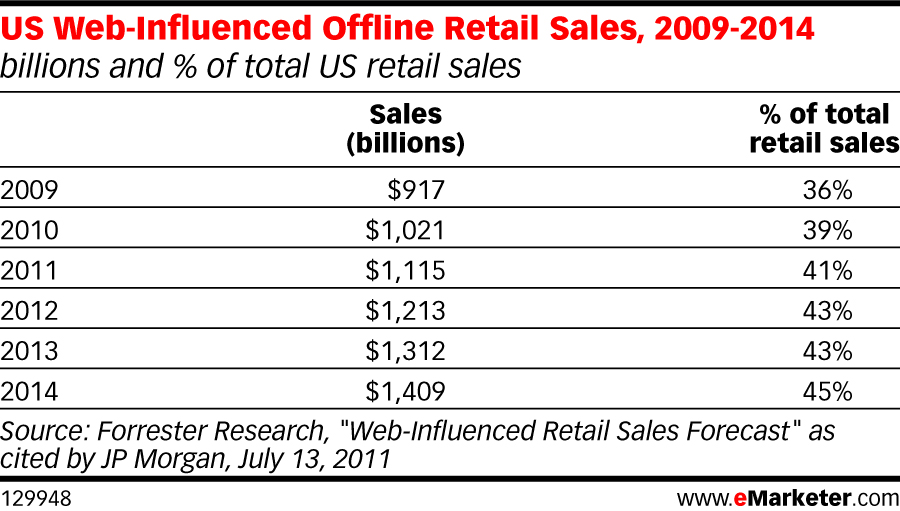 local marketing offline retail sales