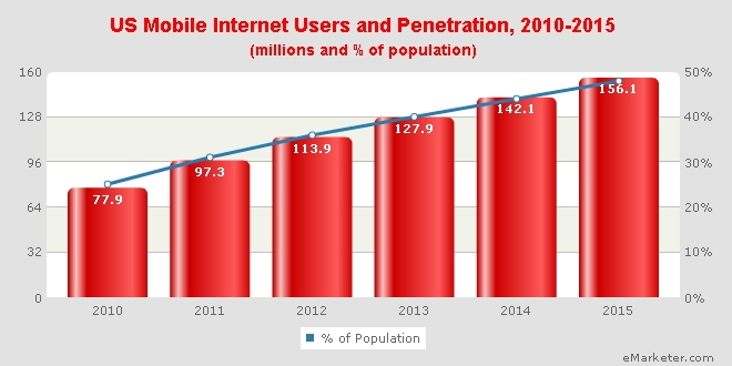 mobile internet users