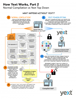 how-yext-works-part-2