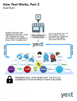 how-yext-works-part-3