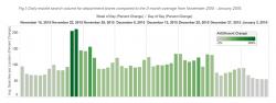 yext-holiday-chart-2015
